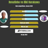 Renatinho vs Riki Harakawa h2h player stats