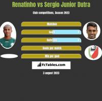 Renatinho vs Sergio Junior Dutra h2h player stats