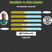 Renatinho vs Shota Kaneko h2h player stats