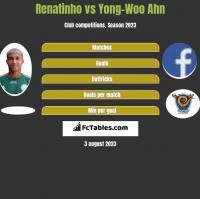 Renatinho vs Yong-Woo Ahn h2h player stats