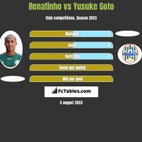 Renatinho vs Yusuke Goto h2h player stats