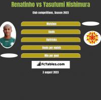 Renatinho vs Yasufumi Nishimura h2h player stats