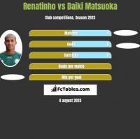 Renatinho vs Daiki Matsuoka h2h player stats