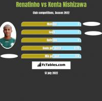 Renatinho vs Kenta Nishizawa h2h player stats