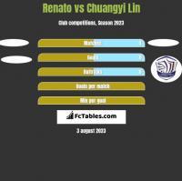 Renato vs Chuangyi Lin h2h player stats
