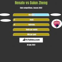 Renato vs Dalun Zheng h2h player stats
