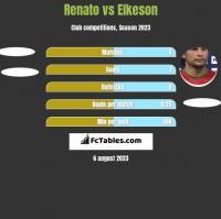 Renato vs Elkeson h2h player stats