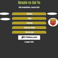Renato vs Hai Yu h2h player stats