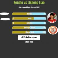 Renato vs Lisheng Liao h2h player stats