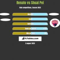 Renato vs Shuai Pei h2h player stats
