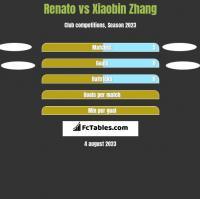 Renato vs Xiaobin Zhang h2h player stats
