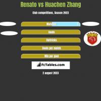 Renato vs Huachen Zhang h2h player stats