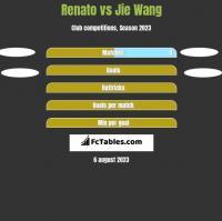 Renato vs Jie Wang h2h player stats