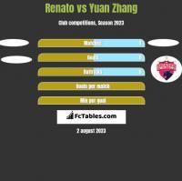 Renato vs Yuan Zhang h2h player stats