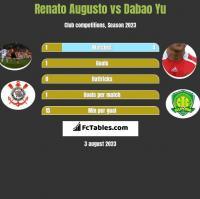 Renato Augusto vs Dabao Yu h2h player stats