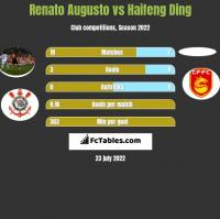 Renato Augusto vs Haifeng Ding h2h player stats