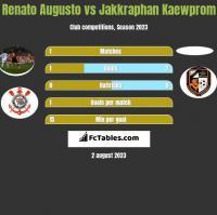 Renato Augusto vs Jakkraphan Kaewprom h2h player stats