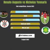 Renato Augusto vs Nicholas Yennaris h2h player stats