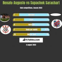 Renato Augusto vs Supachok Sarachart h2h player stats