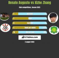 Renato Augusto vs Xizhe Zhang h2h player stats