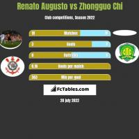 Renato Augusto vs Zhongguo Chi h2h player stats