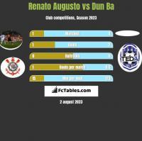 Renato Augusto vs Dun Ba h2h player stats