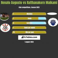 Renato Augusto vs Ratthanakorn Maikami h2h player stats