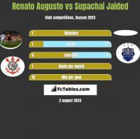 Renato Augusto vs Supachai Jaided h2h player stats