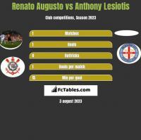 Renato Augusto vs Anthony Lesiotis h2h player stats