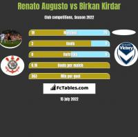 Renato Augusto vs Birkan Kirdar h2h player stats