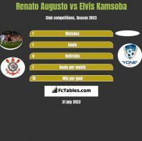 Renato Augusto vs Elvis Kamsoba h2h player stats