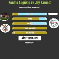 Renato Augusto vs Jay Barnett h2h player stats