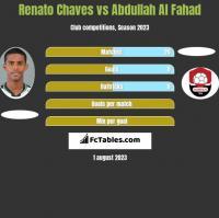 Renato Chaves vs Abdullah Al Fahad h2h player stats
