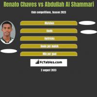 Renato Chaves vs Abdullah Al Shammari h2h player stats