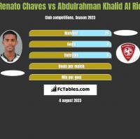 Renato Chaves vs Abdulrahman Khalid Al Rio h2h player stats