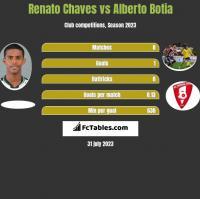 Renato Chaves vs Alberto Botia h2h player stats