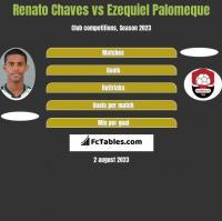 Renato Chaves vs Ezequiel Palomeque h2h player stats