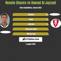 Renato Chaves vs Hamad Al Jayzani h2h player stats