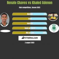 Renato Chaves vs Khaled Adenon h2h player stats