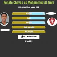 Renato Chaves vs Mohammed Al Amri h2h player stats
