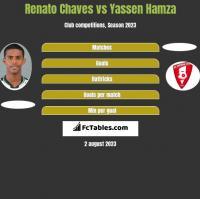 Renato Chaves vs Yassen Hamza h2h player stats