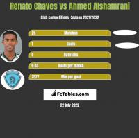 Renato Chaves vs Ahmed Alshamrani h2h player stats