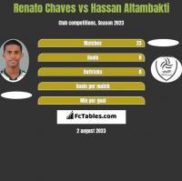 Renato Chaves vs Hassan Altambakti h2h player stats