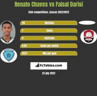 Renato Chaves vs Faisal Darisi h2h player stats