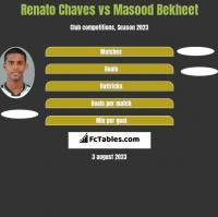 Renato Chaves vs Masood Bekheet h2h player stats
