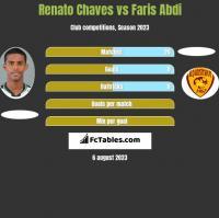 Renato Chaves vs Faris Abdi h2h player stats