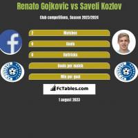 Renato Gojkovic vs Saveli Kozlov h2h player stats