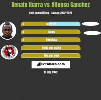 Renato Ibarra vs Alfonso Sanchez h2h player stats
