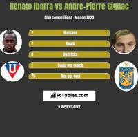 Renato Ibarra vs Andre-Pierre Gignac h2h player stats