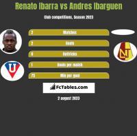 Renato Ibarra vs Andres Ibarguen h2h player stats